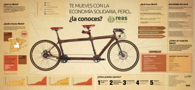 REAS lanza una campaña de identidad
